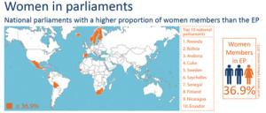 Women in Parliaments