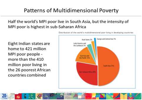 Childrens Multidimensional Poverty Islamic Voice - Countries living in poverty